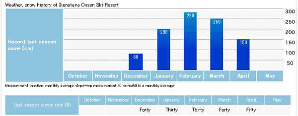 Average snow depth in Ikenotaira Onsen Ski Resort
