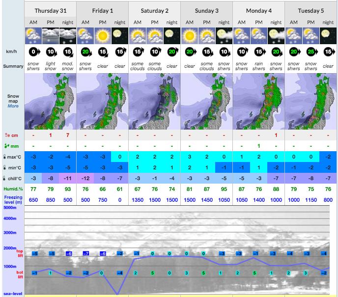 Image: snow-forecast.com