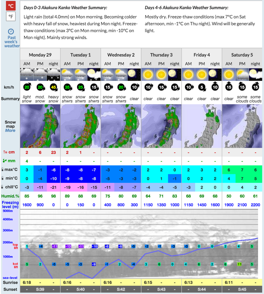 Myoko Snow Report 29 February 2016